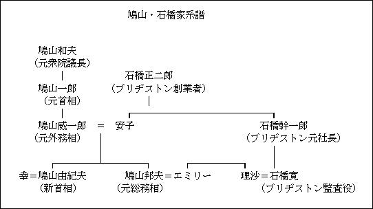 系図 家 麻生 太郎