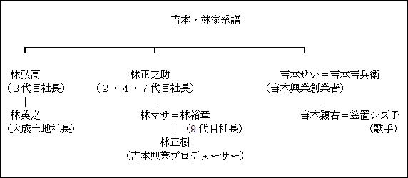 吉本・林家系譜