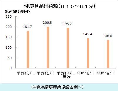 沖縄健食市場規模推移額グラフ