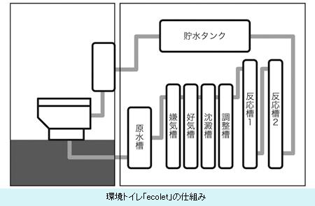 環境トイレ「ecolet」の仕組み