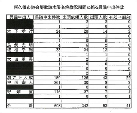 阿久根市議会解散請求署名簿縦覧期間に係る異議申出件数