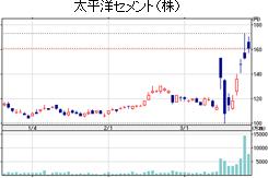 太平洋セメントの株価推移