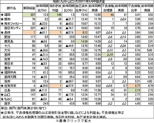 地銀21行の中間決算(2011年) ...