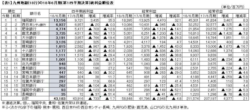 データ・マックス NETIB-NEWSトップニュース