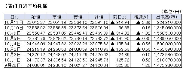 の 平均 本日 日経