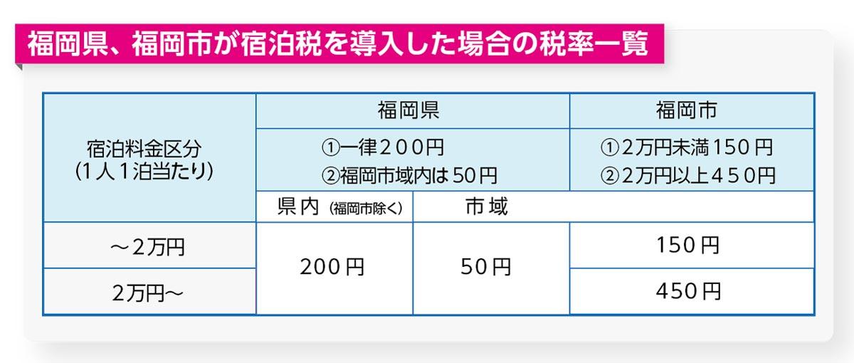 福岡 宿泊 税