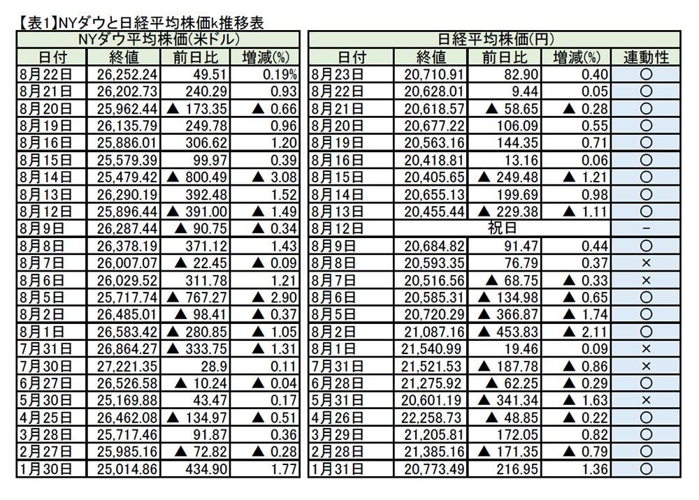 株価 ny NYダウ平均株価 チャート