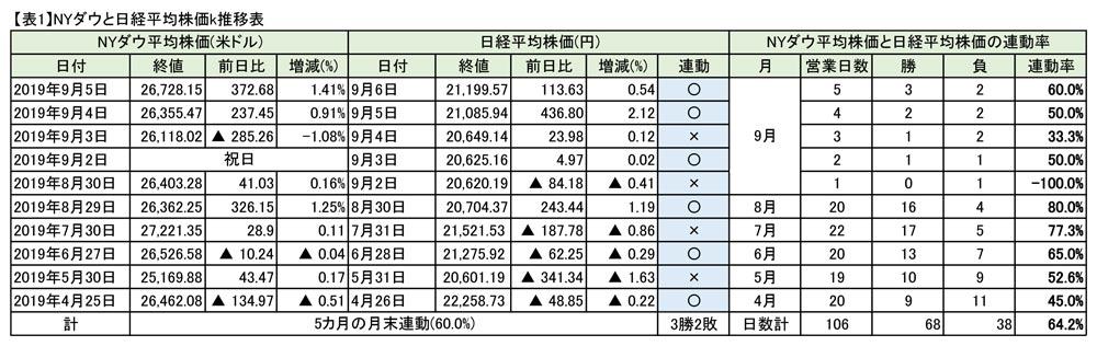 株価 ny ダウ 平均