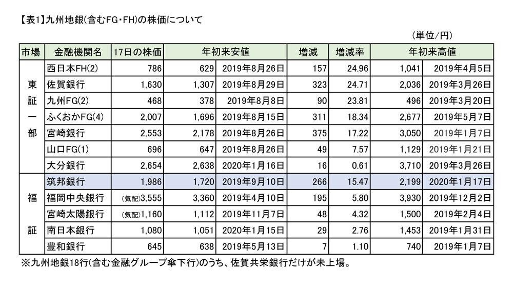 ホールディングス 株価 sbi