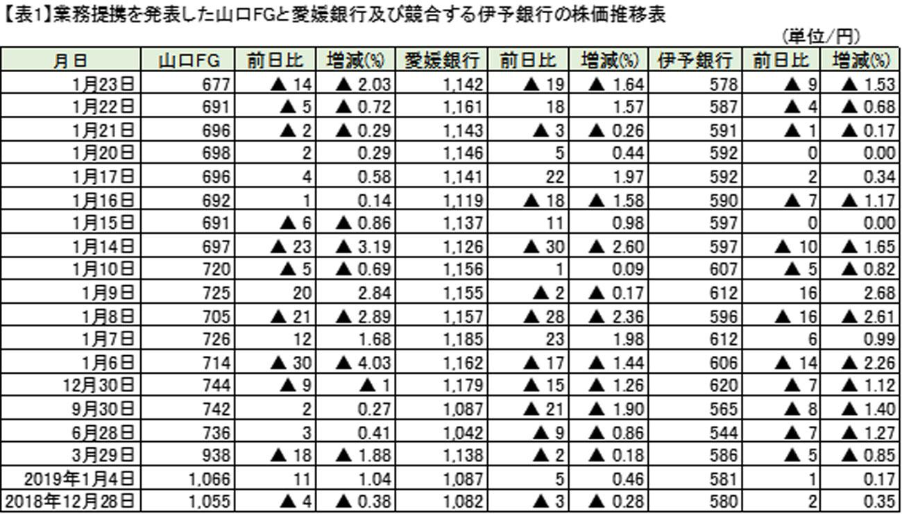 銀行 株価 伊予