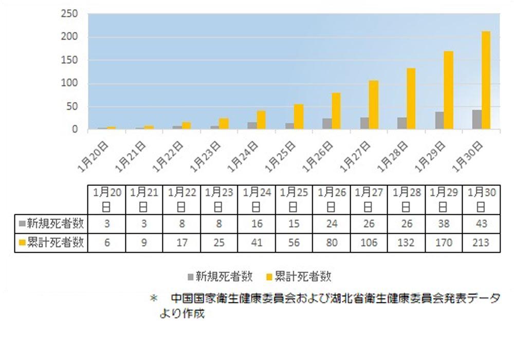中国全土死者数推移