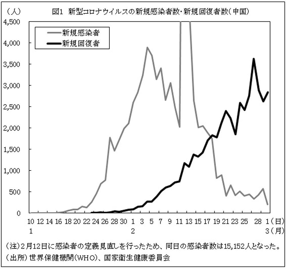 コロナ 中国 感染 者 数