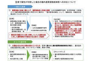 自民党外交部会、東京オリパラの新型コロナ水際対策を議論:【公式】データ・マックス NETIB-NEWS